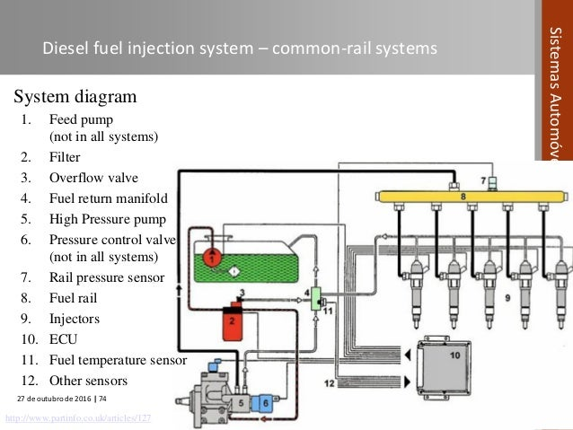 Automotive Systems course Module 04 Fuel Systems in Compression I – Internal Combustion Engine Cooling System Diagram