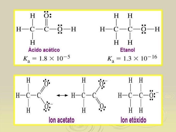 04 Fuerzas Intermoleculares