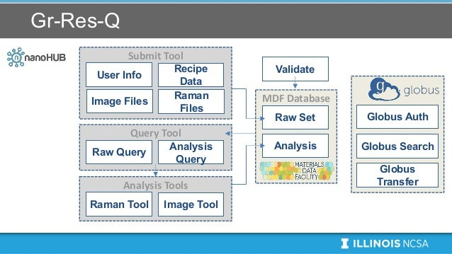 Gr-Res-Q Analysis Tools Raman Tool Image Tool Submit Tool User Info Recipe Data Image Files Raman Files Query Tool Raw Que...