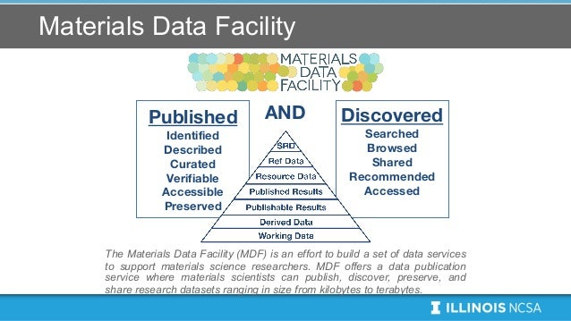 Materials Data Facility Discovered Searched Browsed Shared Recommended Accessed The Materials Data Facility (MDF) is an ef...