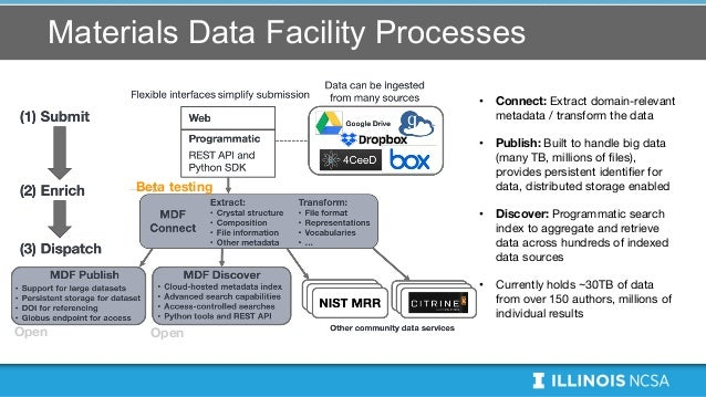 Materials Data Facility Processes • Connect: Extract domain-relevant metadata / transform the data • Publish: Built to han...