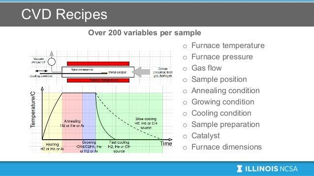 CVD Recipes Over 200 variables per sample o Furnace temperature o Furnace pressure o Gas flow o Sample position o Annealin...