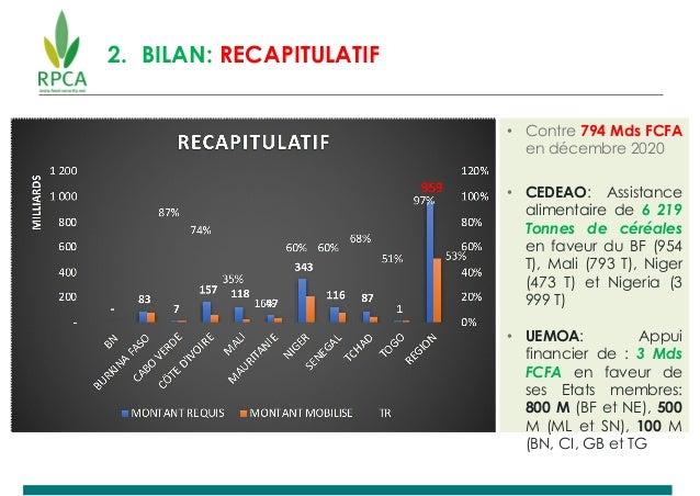 2. BILAN: RECAPITULATIF • Contre 794 Mds FCFA en décembre 2020 • CEDEAO: Assistance alimentaire de 6 219 Tonnes de céréale...