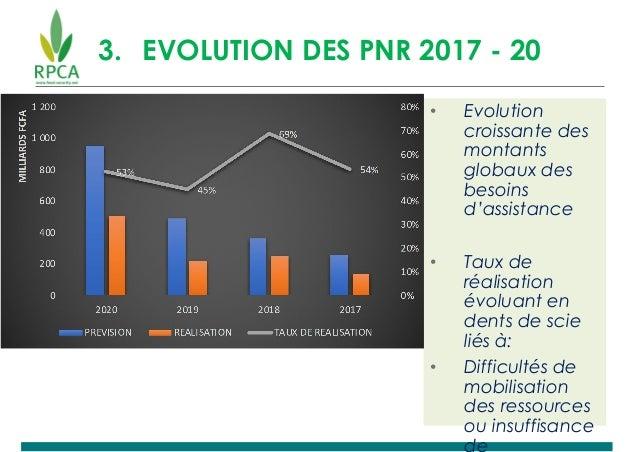 3. EVOLUTION DES PNR 2017 - 20 • Evolution croissante des montants globaux des besoins d'assistance • Taux de réalisation ...