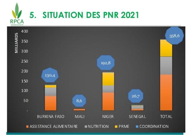 5. SITUATION DES PNR 2021 130,4 8,6 192,8 26,7 358,6