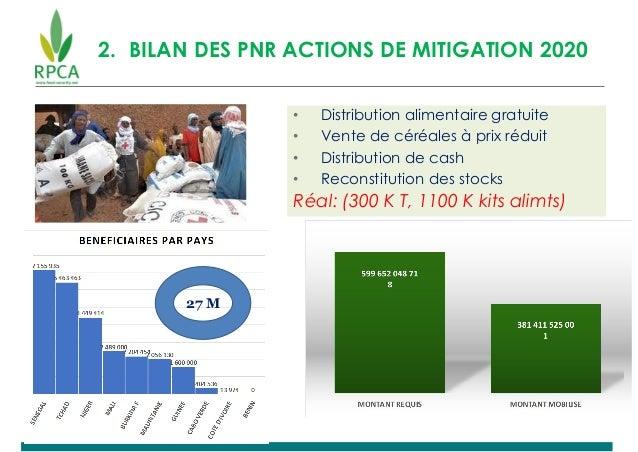 2. BILAN DES PNR ACTIONS DE MITIGATION 2020 • Distribution alimentaire gratuite • Vente de céréales à prix réduit • Distri...