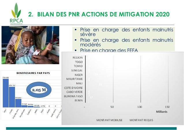 2. BILAN DES PNR ACTIONS DE MITIGATION 2020 • Prise en charge des enfants malnutris sévère • Prise en charge des enfants m...