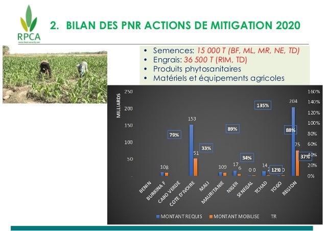 2. BILAN DES PNR ACTIONS DE MITIGATION 2020 • Semences: 15 000 T (BF, ML, MR, NE, TD) • Engrais: 36 500 T (RIM, TD) • Prod...