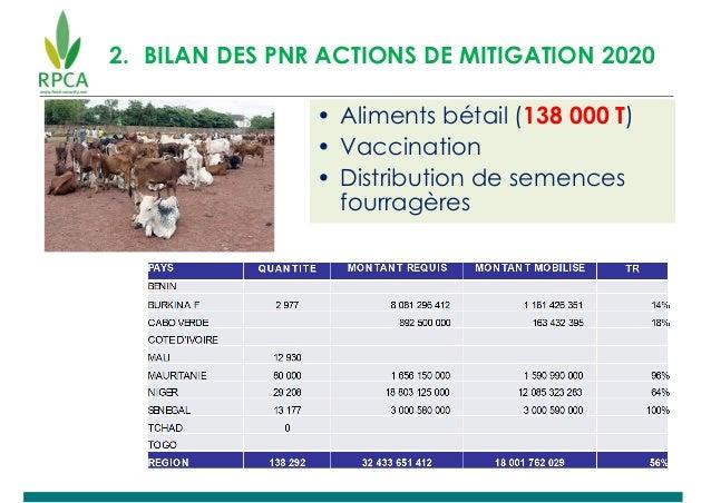 2. BILAN DES PNR ACTIONS DE MITIGATION 2020 • Aliments bétail (138 000 T) • Vaccination • Distribution de semences fourrag...