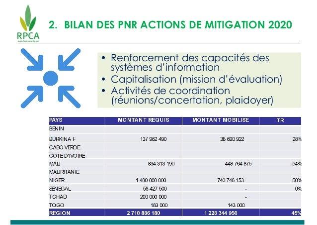2. BILAN DES PNR ACTIONS DE MITIGATION 2020 • Renforcement des capacités des systèmes d'information • Capitalisation (miss...