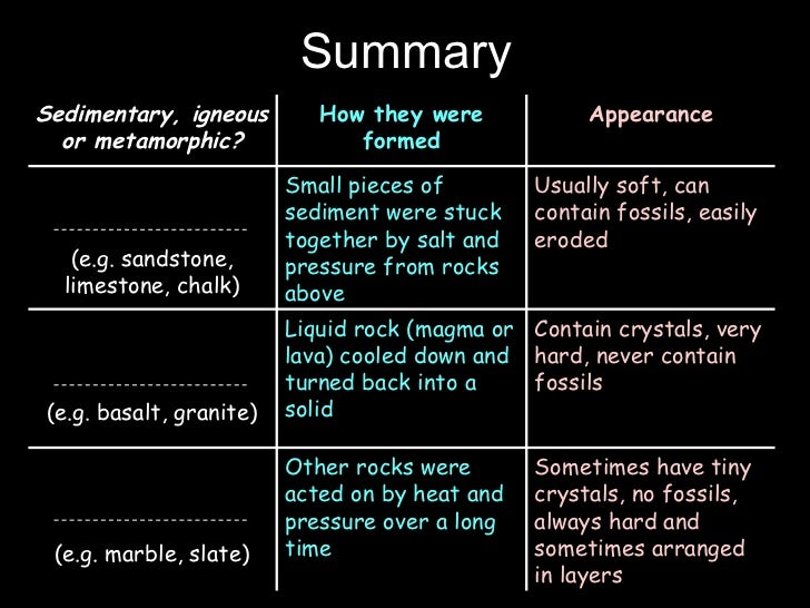 different types of rock dating Radiometric dating of rocks and minerals using naturally radiometric dating does work plus a discussion of the different types of meteorites and their.