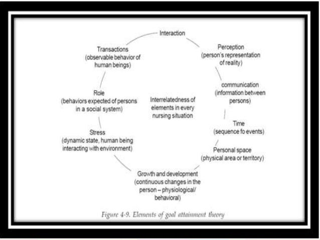 imogene king s theory of goal attainment Utilization of king s interacting systems framework and theory of goal attainment with new multidisciplinary model: clinical pathway conceptual system or theory of goal attainment since 1981, king and others have provided ongoing discussion.