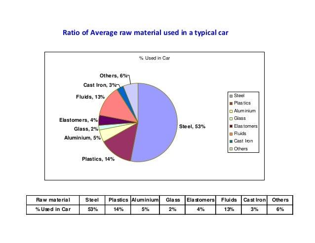 04 indian auto industry maruti