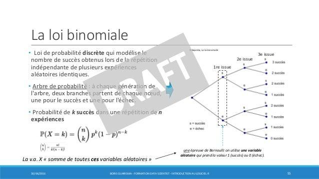La loi binomiale • Loi de probabilité discrète qui modélise le nombre de succès obtenus lors de la répétition indépendante...