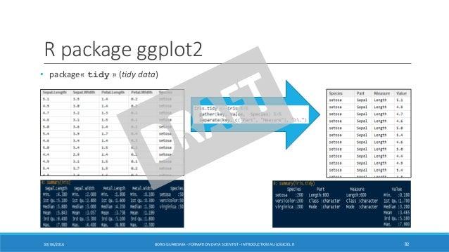 R package ggplot2 30/06/2016 BORIS GUARISMA - FORMATION DATA SCIENTIST - INTRODUCTION AU LOGICIEL R 82 • package« tidy » (...