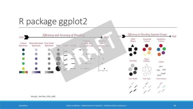 R package ggplot2 30/06/2016 BORIS GUARISMA - FORMATION DATA SCIENTIST - INTRODUCTION AU LOGICIEL R 83 Wong B., Nat Met, 2...