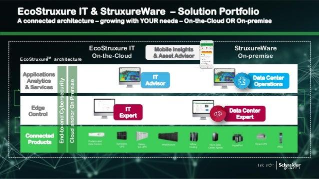 Cisco Connect 2018 Thailand - ecostruxure innovation for