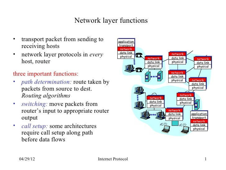 Network layer functions• transport packet from sending to            application  receiving hosts                         ...