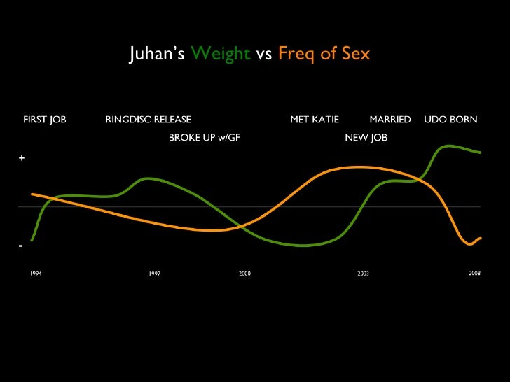 Juhan's  Weight  vs  Freq of Sex