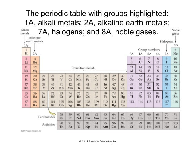 04 lecture 22 2012 pearson education inc the periodic table urtaz Image collections