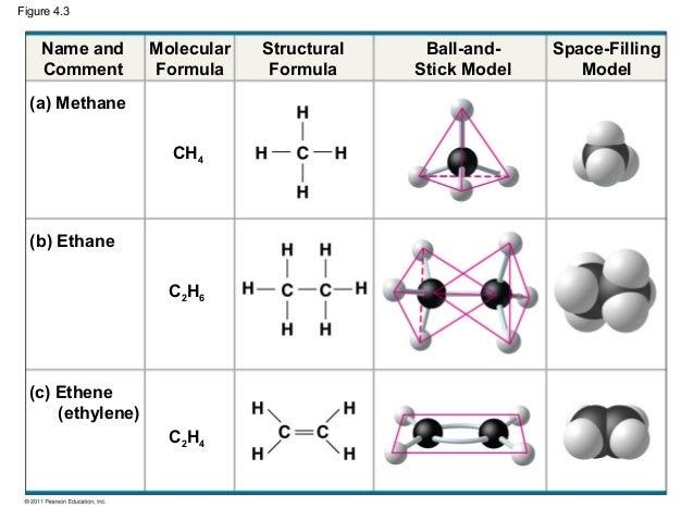 Ch 4: Carbon and Diversity C2h4 Structure