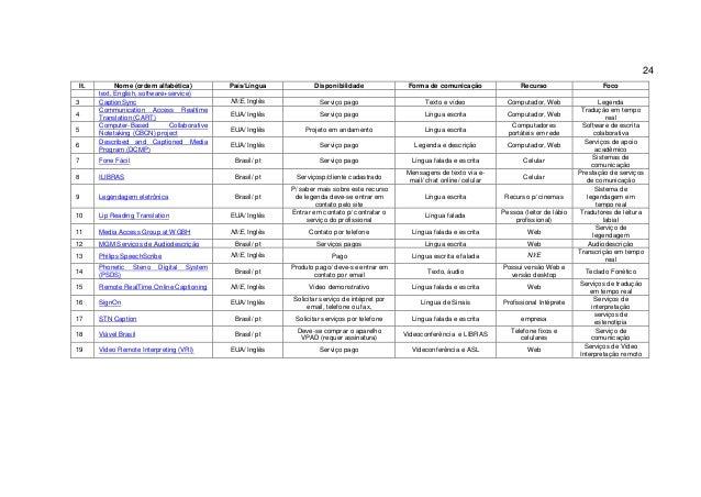 Lista tecnologias atualizada (4/5/14)
