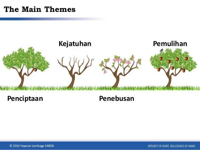 The Main Themes  Kejatuhan Pemulihan  Penciptaan Penebusan  © 2014 Yayasan Lembaga SABDA