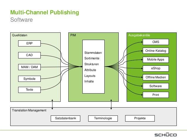 Online / InternetSchüco DokumentationenPublikationskanäle 2013PapierMobile / Tablet / PhoneOffline / DVD