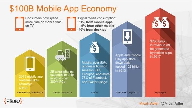 500DISTRO Mobileizing the Masses App Acquisition Strategy Attrib – Acquisition Strategy