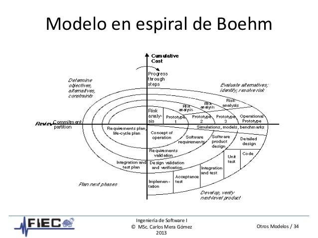 Otros Modelos / 34 Ingeniería de Software I © MSc. Carlos Mera Gómez 2013 Modelo en espiral de Boehm