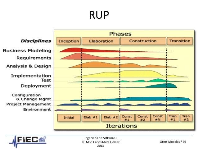 Otros Modelos / 39 Ingeniería de Software I © MSc. Carlos Mera Gómez 2013 RUP