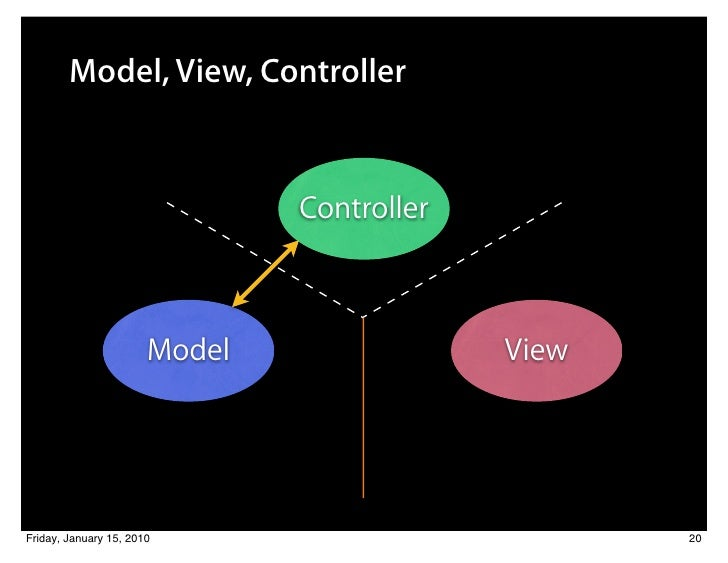 model view controller Simple example of mvc (model view controller) design pattern for abstraction author: rj45 updated: 8 apr 2008 section: programming tips chapter: general.