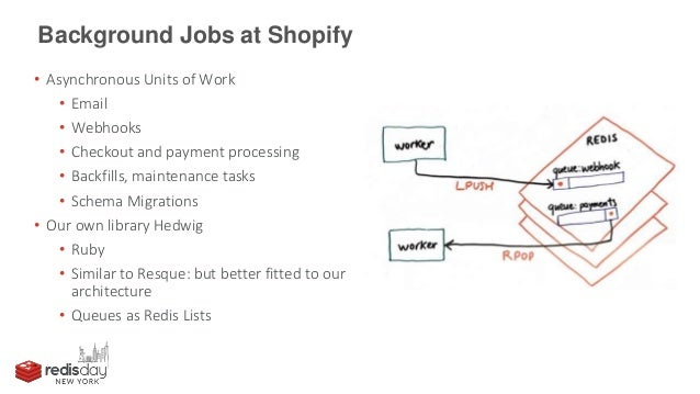 How Shopify Is Scaling Up Its Redis Message Queues
