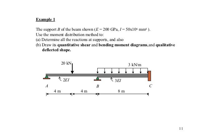 Example 1The support B of the beam shown (E = 200 GPa, I = 50x106 mm4 ).Use the moment distribution method to:(a) Determin...