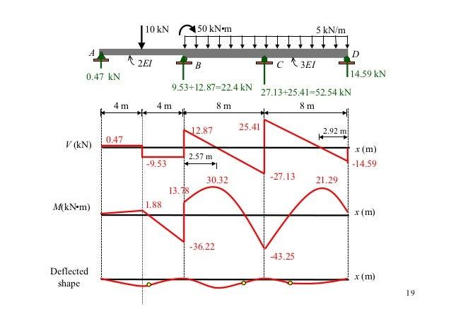 10 kN            50 kN•m                            5 kN/m            A                                                   ...