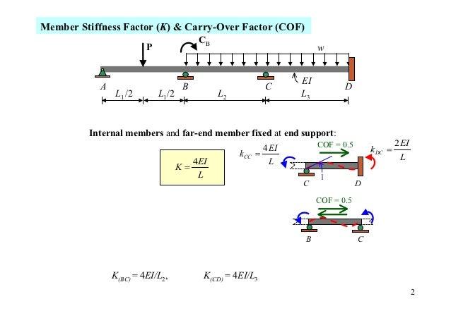 Member Stiffness Factor (K) & Carry-Over Factor (COF)                                         CB                         P...