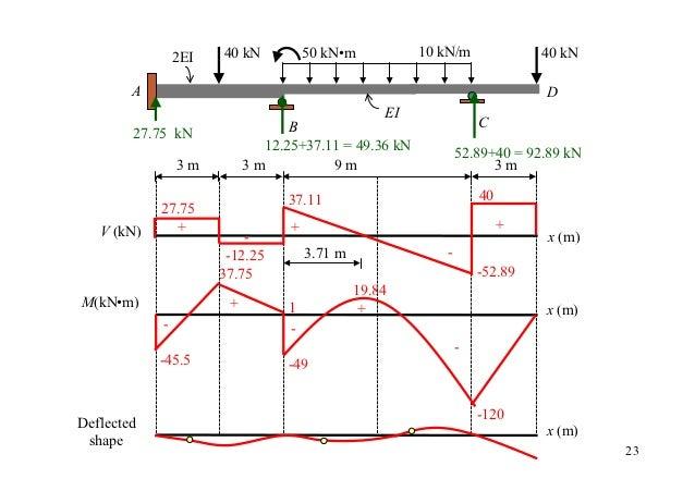2EI   40 kN          50 kN•m           10 kN/m              40 kN        A                                                ...