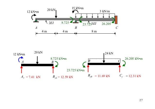 20 kN            15 kN•m          12 kN•m                                              3 kN/m                         2EI ...