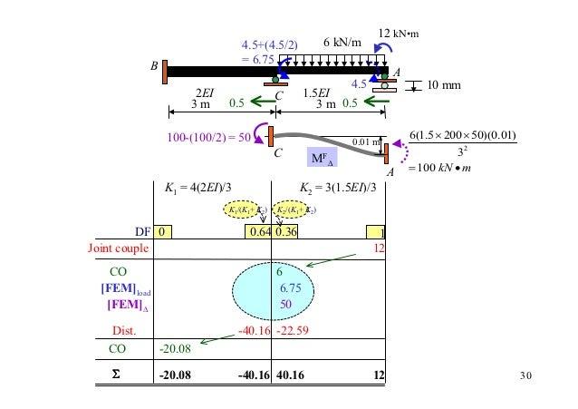 12 kN•m                                  4.5+(4.5/2)              6 kN/m                                  = 6.75          ...
