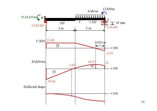 12 kN•m                                                 6 kN/m35.68 kN•m   B                                              ...