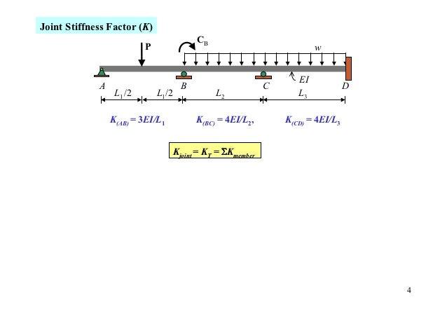 Joint Stiffness Factor (K)                                           CB                          P                        ...