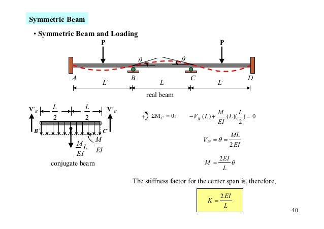 Symmetric Beam • Symmetric Beam and Loading                        P                                                     P...
