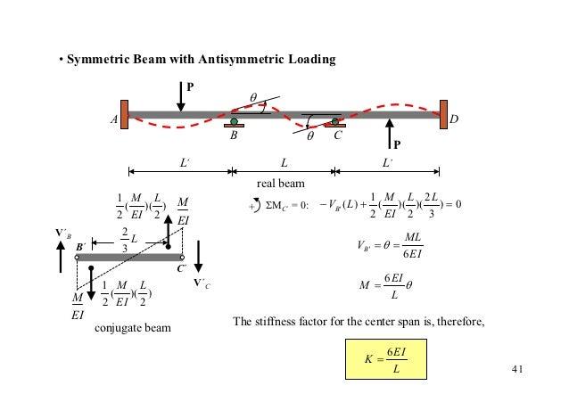 • Symmetric Beam with Antisymmetric Loading                             P                                           θ     ...