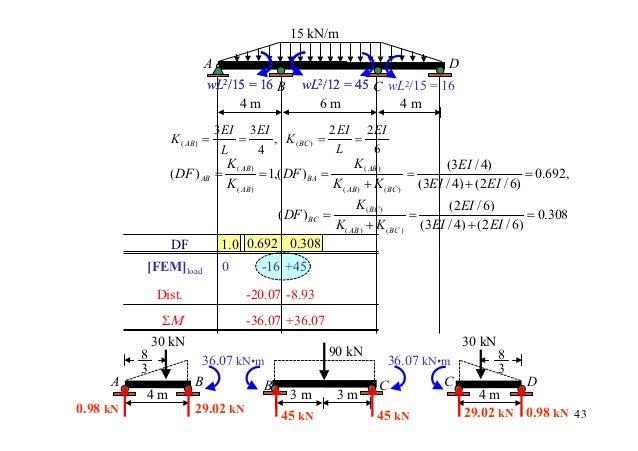 15 kN/m                        A                                                      D                         wL2/15 = 1...