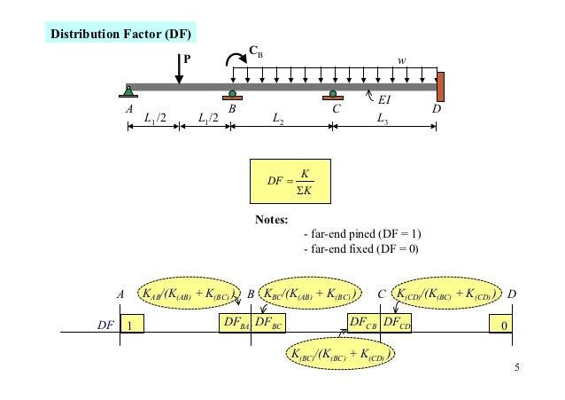 Distribution Factor (DF)                                            CB                             P                      ...