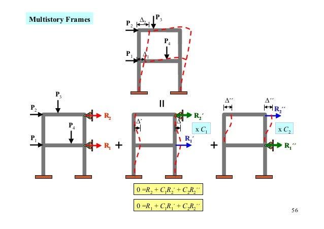 Multistory Frames              ∆2       P3                         P2                                             P4      ...