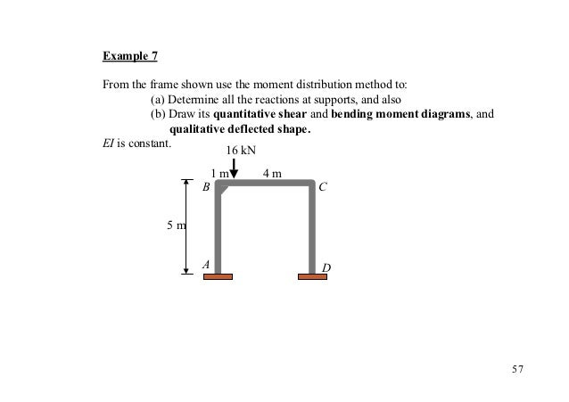 Example 7From the frame shown use the moment distribution method to:          (a) Determine all the reactions at supports,...