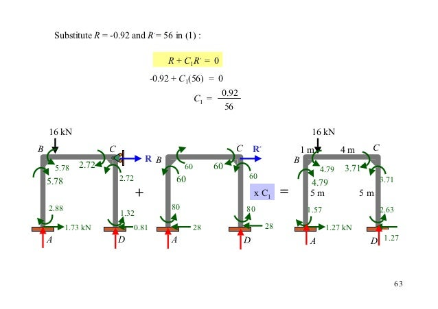 Substitute R = -0.92 and R´= 56 in (1) :                                           R + C1R´ = 0                           ...