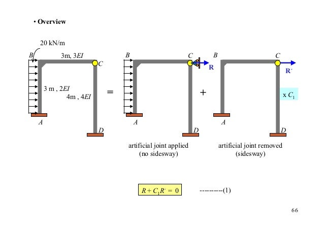 • Overview      20 kN/mB             3m, 3EI               B                      C            B                        C ...