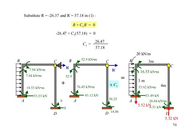 Substitute R = -26.37 and R´= 57.18 in (1) :                                       R + C1R´ = 0                       -26....